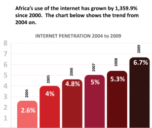 Reducing the Digital Divide: Internet Society Supports Establishment of Internet Exchange Points across Africa