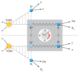 Electron-positron collisions at SLAC produce a Υ(4s) resonance that results in an entangled pair of B mesons. Source: http://physics.aps.org/articles/v5/129