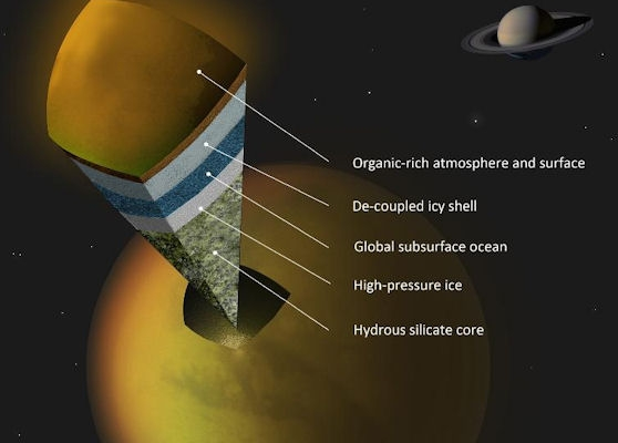 Possible scenario for internal structure of Titan. Credit: NASA