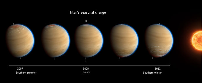 Titan's seasonal changes. Credit: NASA